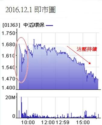 {#Dec 1 day chart.jpg}