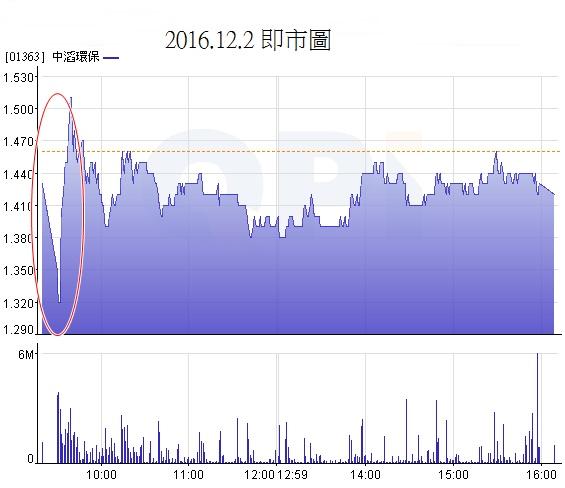 {#Dec 2 day chart.jpg}