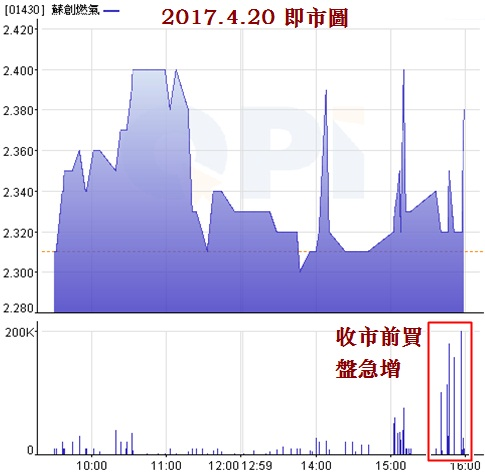 {#01_1430 intra-day chart.jpg}