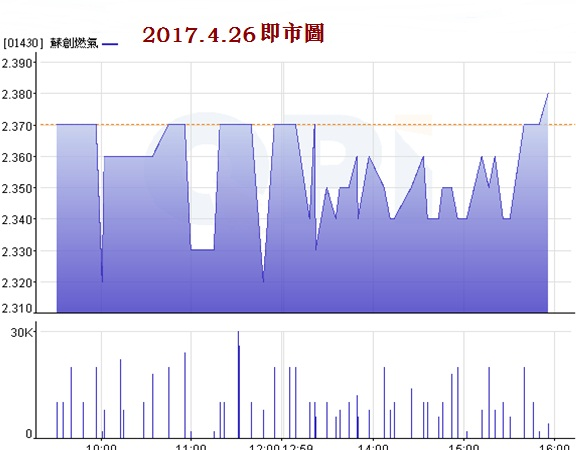 {#1430 intr-day chart.jpg}