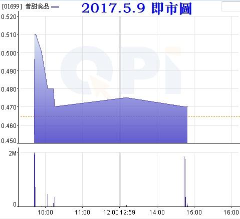 {#1699 intra-day chart.jpg}